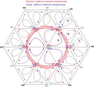 Схема базовых векторов трехуровневого инвертора для векторной ШИМ