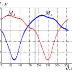 Кривые моментов фаз ДВИ2.2 H(8/4)